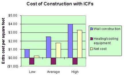 How Much Does An Icf Building Cost